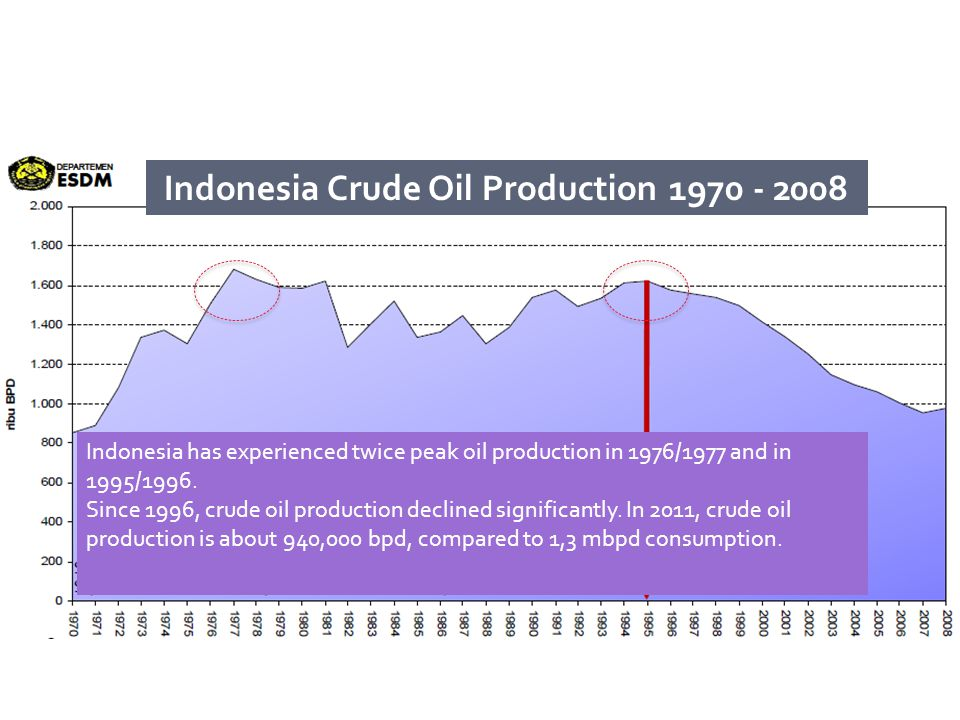 Indonesia Crude Oil Production 1970 - 2008 Indonesia has experienced twice peak oil production in 1976/1977 and in 1995/1996.