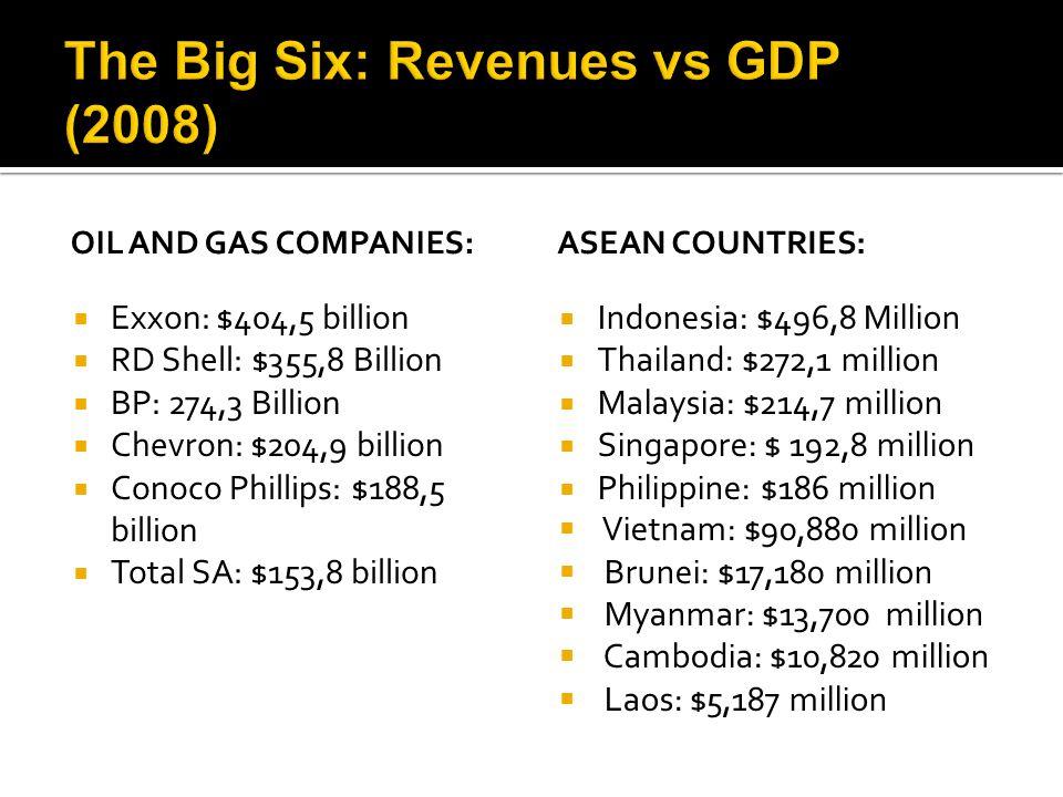  Exxon: $404,5 billion  RD Shell: $355,8 Billion  BP: 274,3 Billion  Chevron: $204,9 billion  Conoco Phillips: $188,5 billion  Total SA: $153,8 billion  Indonesia: $496,8 Million  Thailand: $272,1 million  Malaysia: $214,7 million  Singapore: $ 192,8 million  Philippine: $186 million  Vietnam: $90,880 million  Brunei: $17,180 million  Myanmar: $13,700 million  Cambodia: $10,820 million  Laos: $5,187 million OIL AND GAS COMPANIES:ASEAN COUNTRIES: