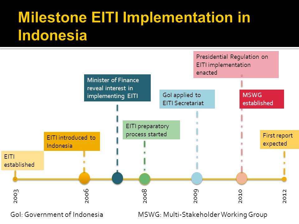 2003 2012 2006 2008 2009 2010 EITI established EITI introduced to Indonesia EITI preparatory process started GoI applied to EITI Secretariat Presidential Regulation on EITI implementation enacted First report expected MSWG established Minister of Finance reveal interest in implementing EITI GoI: Government of IndonesiaMSWG: Multi-Stakeholder Working Group