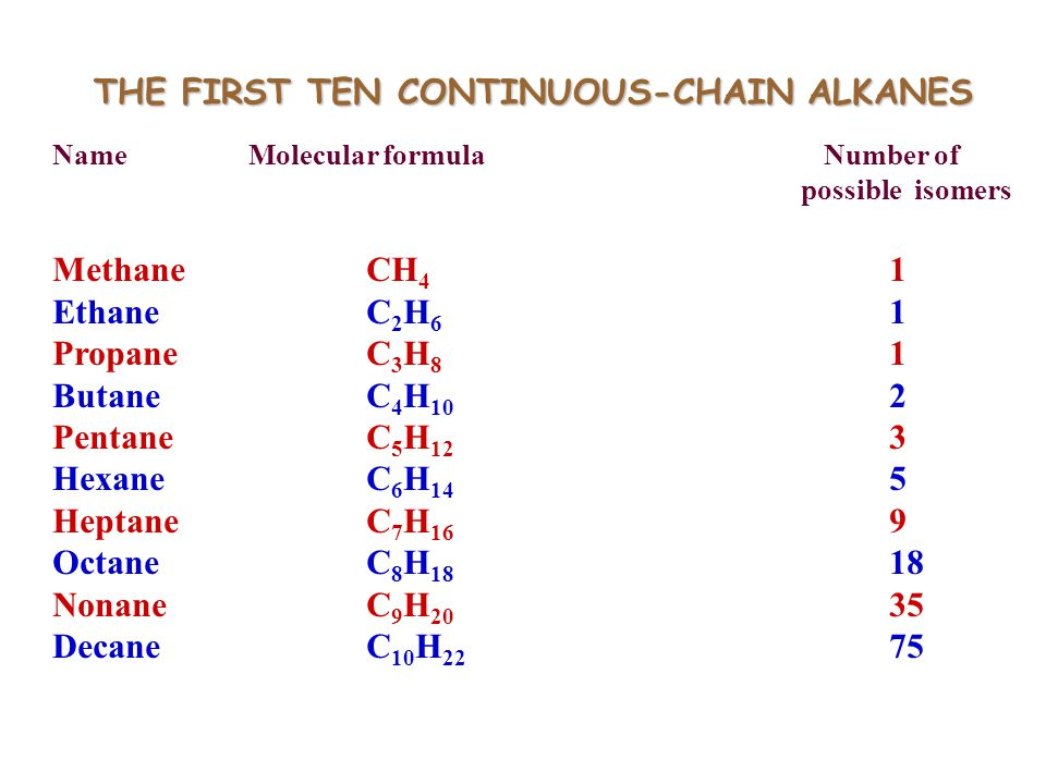 THE FIRST TEN CONTINUOUS-CHAIN ALKANES Name Molecular formula Number of possible isomers MethaneCH 4 1 EthaneC 2 H 6 1 PropaneC 3 H 8 1 ButaneC 4 H 10 2 PentaneC 5 H 12 3 HexaneC 6 H 14 5 HeptaneC 7 H 16 9 OctaneC 8 H 18 18 NonaneC 9 H 20 35 DecaneC 10 H 22 75