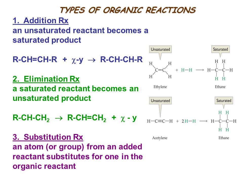 TYPES OF ORGANIC REACTIONS 1.