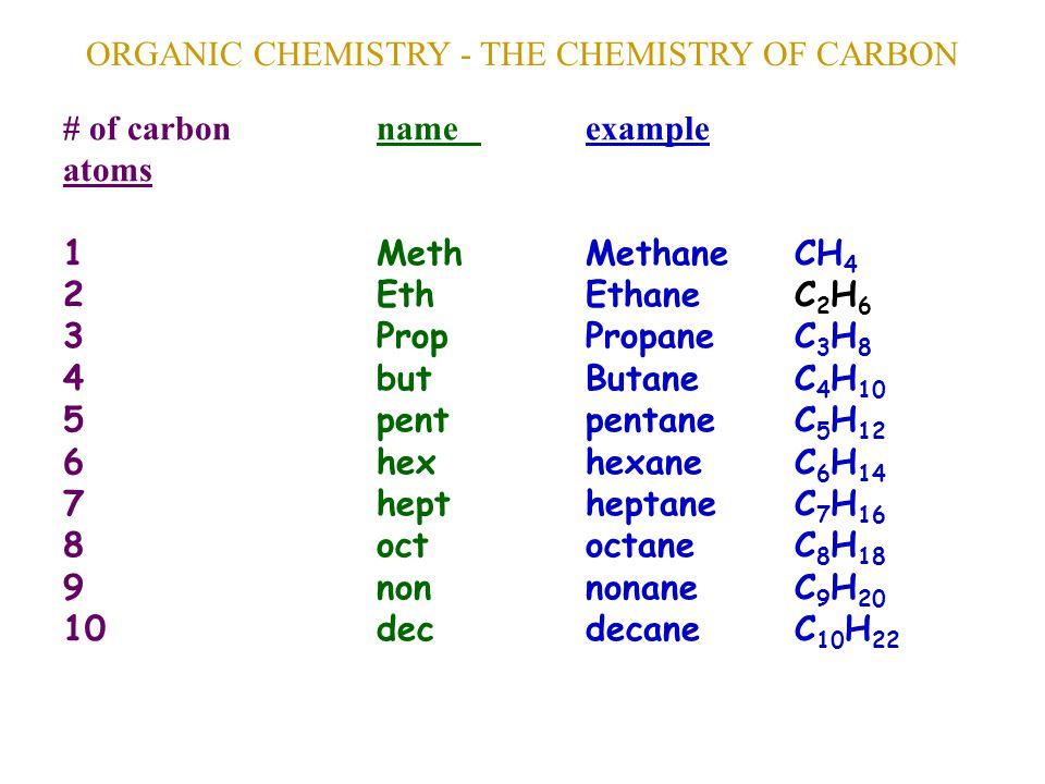ORGANIC CHEMISTRY - THE CHEMISTRY OF CARBON # of carbonnameexample atoms 1MethMethane CH 4 2EthEthane C 2 H 6 3PropPropane C 3 H 8 4butButane C 4 H 10 5pentpentane C 5 H 12 6hexhexane C 6 H 14 7heptheptane C 7 H 16 8octoctane C 8 H 18 9nonnonane C 9 H 20 10decdecane C 10 H 22