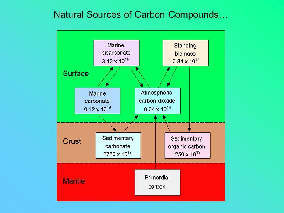 Natural Sources of Carbon Compounds…