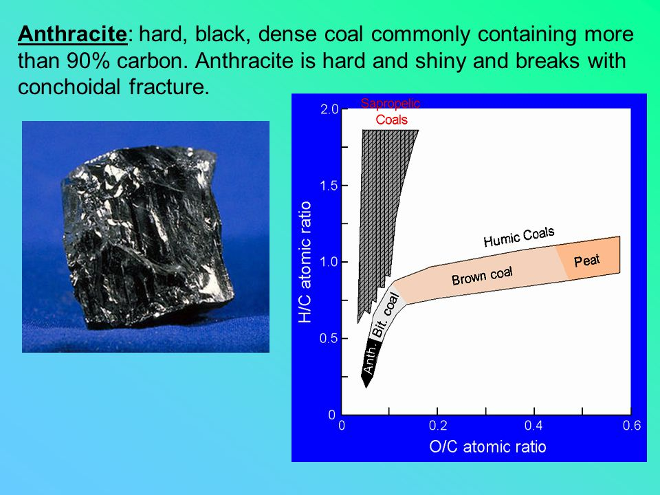 Anthracite: hard, black, dense coal commonly containing more than 90% carbon. Anthracite is hard and shiny and breaks with conchoidal fracture.