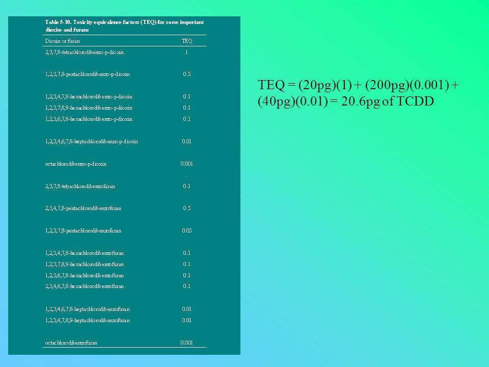 TEQ = (20pg)(1) + (200pg)(0.001) + (40pg)(0.01) = 20.6pg of TCDD