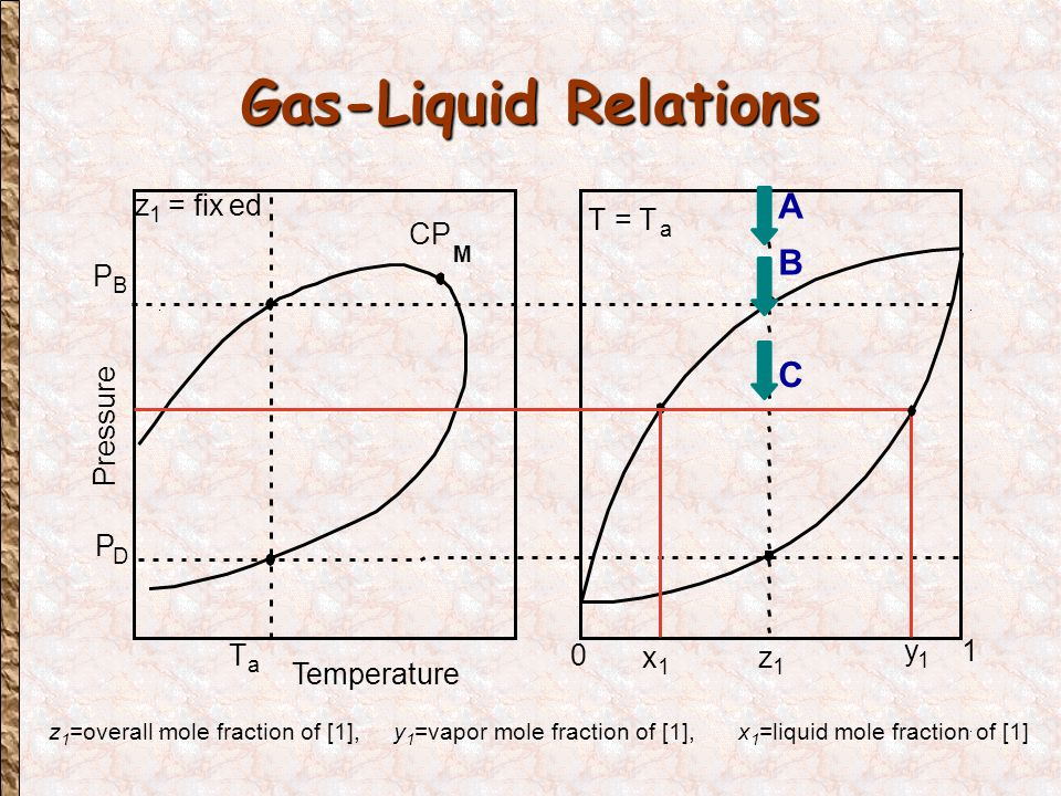 Gas-Liquid Relations z 1 =overall mole fraction of [1],y 1 =vapor mole fraction of [1],x 1 =liquid mole fraction of [1]