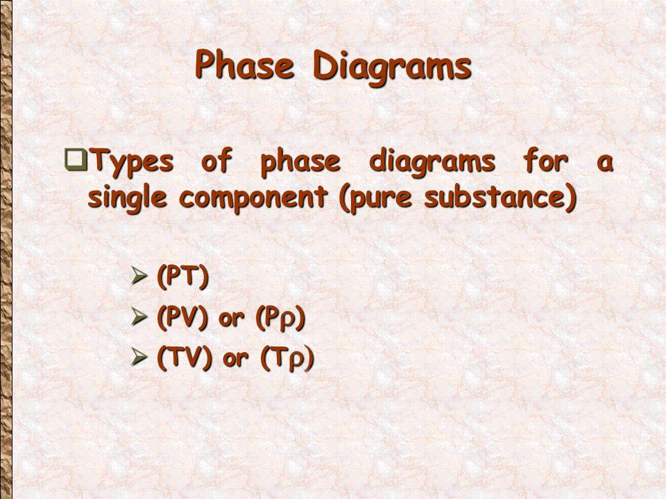 Vapor Pressure Determination Pressure P S Volume V L T2T2T2T2 T1T1T1T1