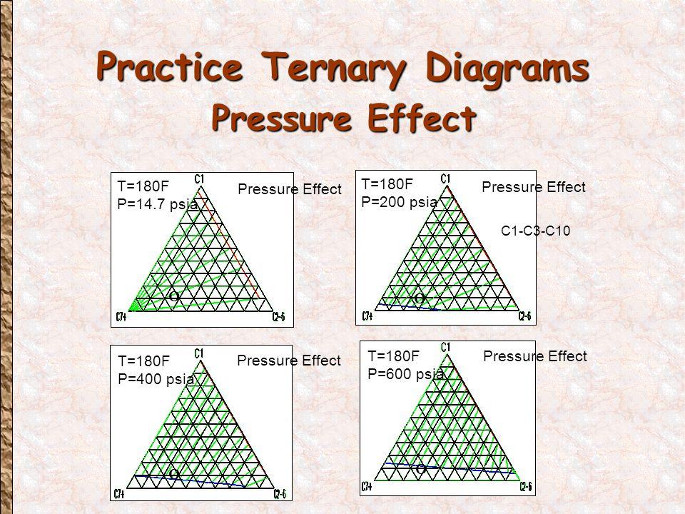 Practice Ternary Diagrams Pressure Effect T=180F P=14.7 psia Pressure Effect O T=180F P=200 psia C1-C3-C10 Pressure Effect O T=180F P=400 psia Pressure Effect O T=180F P=600 psia Pressure Effect O