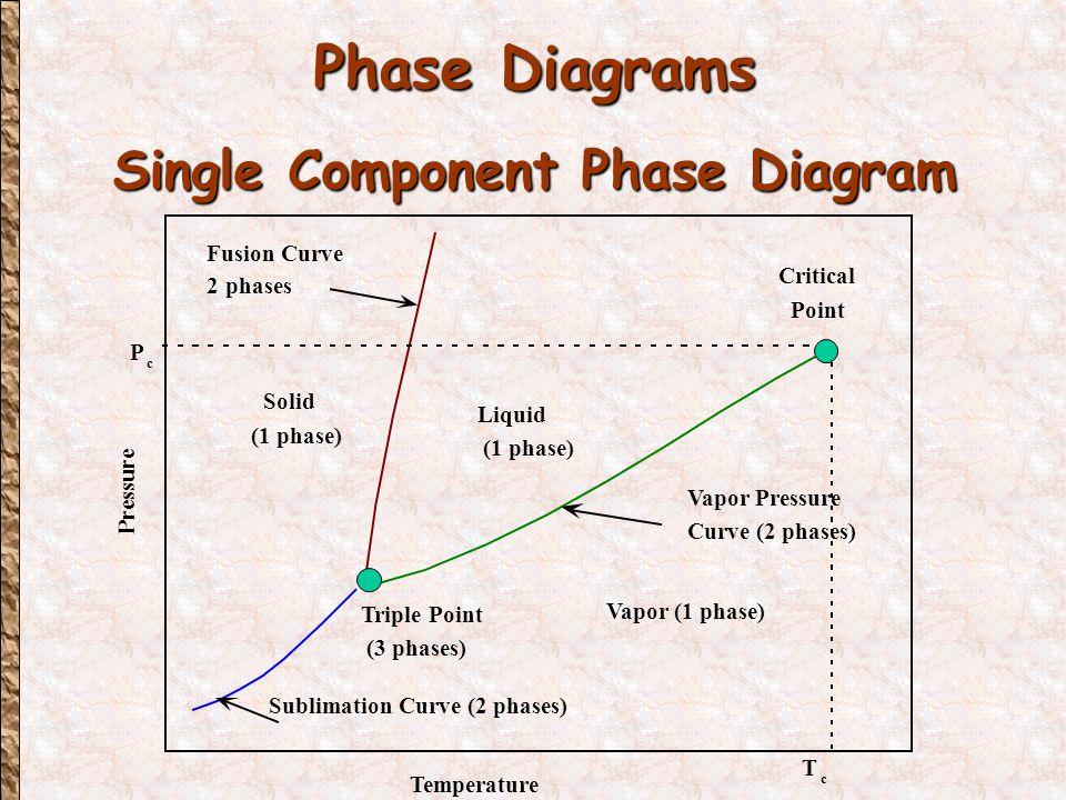 Phase Diagrams Vapor Pressure Curve Pressure Temperature Vapor Liquid Critical Point  l  v P c T c