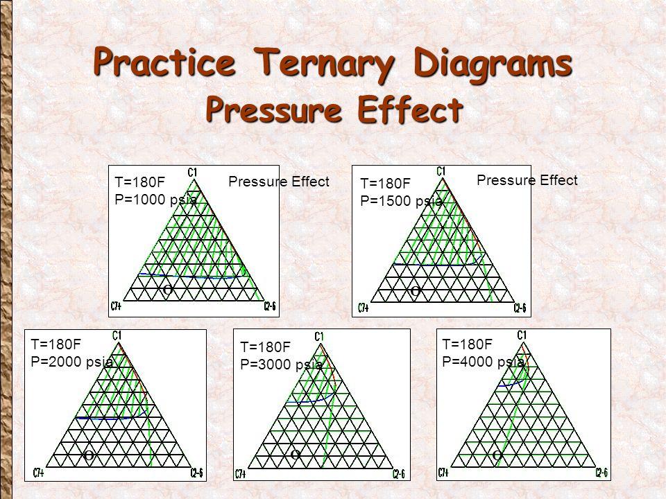 Practice Ternary Diagrams Pressure Effect T=180F P=1000 psia Pressure Effect O T=180F P=1500 psia Pressure Effect O T=180F P=2000 psia O T=180F P=3000 psia O T=180F P=4000 psia O