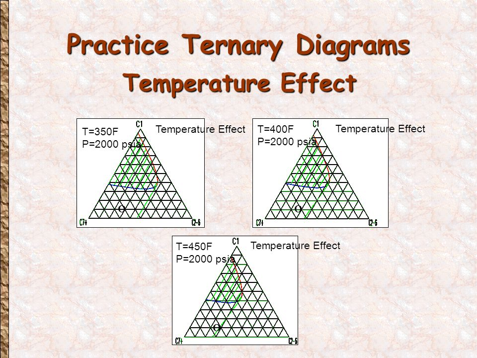 Practice Ternary Diagrams Temperature Effect T=350F P=2000 psia Temperature Effect O T=400F P=2000 psia Temperature Effect O T=450F P=2000 psia Temperature Effect O