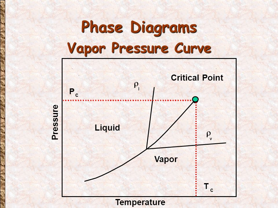 Phase Diagrams Vapor Pressure Curve Pressure Temperature Vapor Liquid Critical Point  l  v P c T c