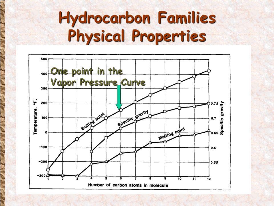 Pressure vs Specific Volume Pure Substance TcTc 2-phase T Specific Volume (ft 3 / lbm) Pressure ( psia ) V v V L CP