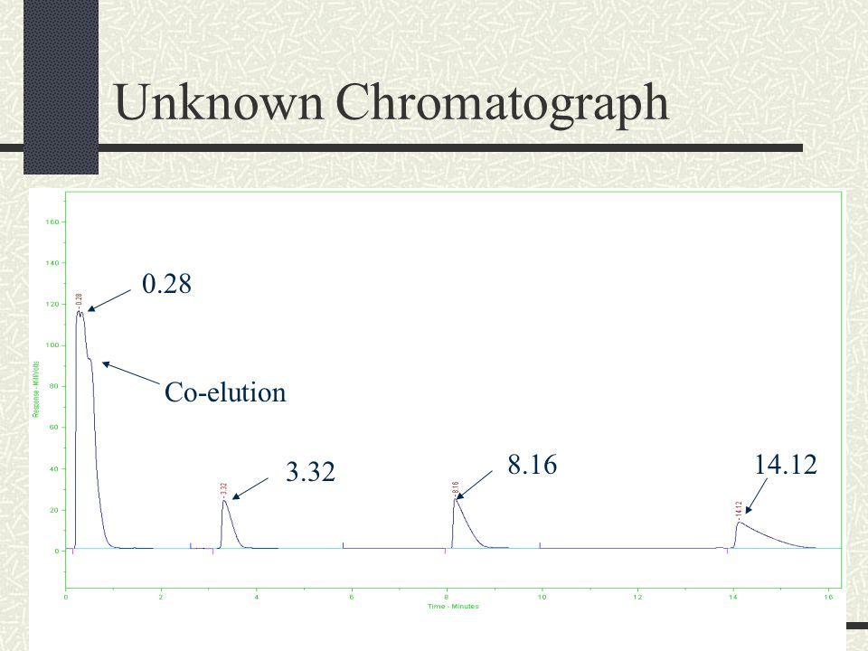 Unknown Chromatograph 0.28 3.32 8.1614.12 Co-elution