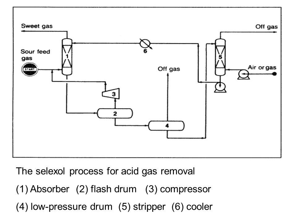 The selexol process for acid gas removal (1) Absorber (2) flash drum (3) compressor (4) low-pressure drum (5) stripper (6) cooler