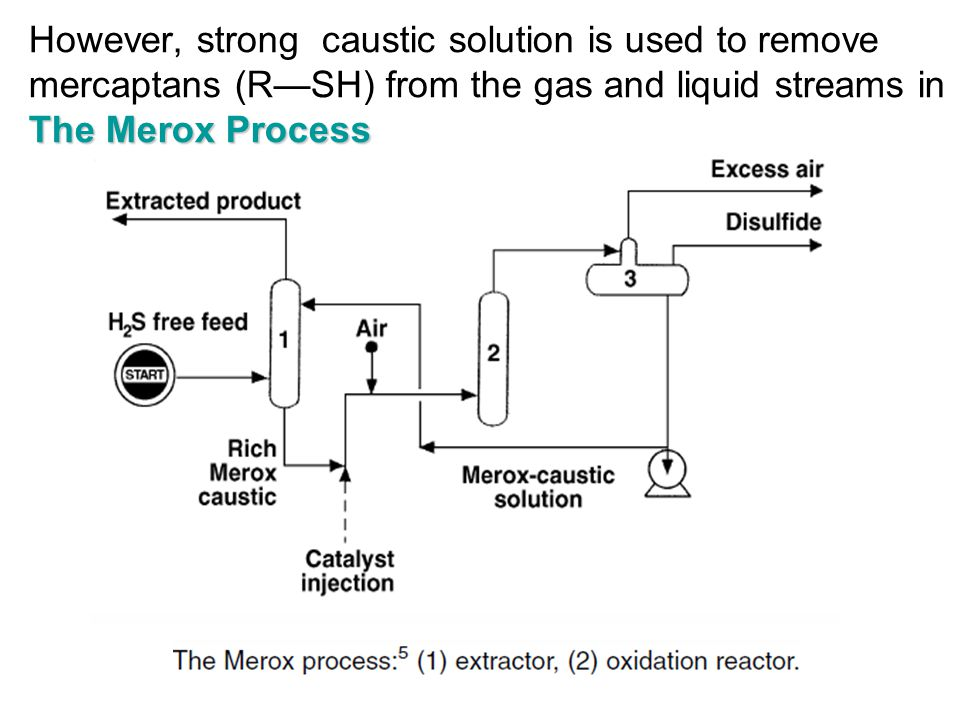 The Merox Process However, strong caustic solution is used to remove mercaptans (R—SH) from the gas and liquid streams in The Merox Process