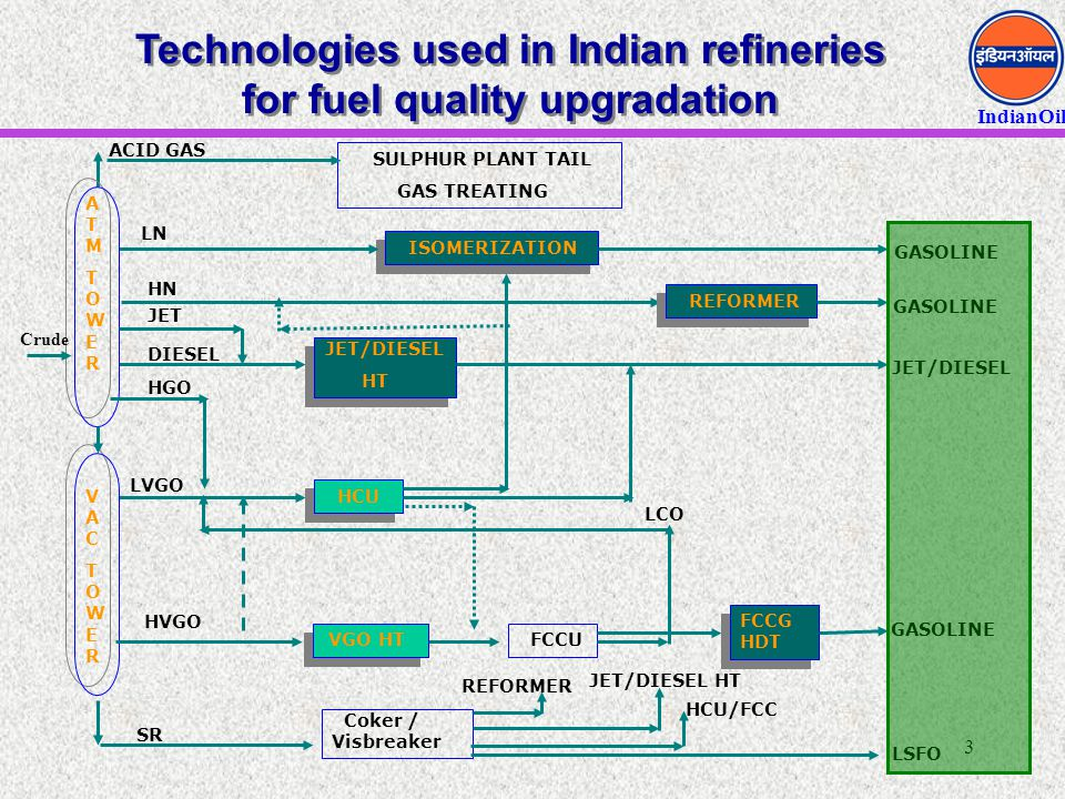 IndianOil 14 Technologies For Environ-friendly Fuels (Contd.) DHDS / DHDT  Development of Hydroprocessing technology for production of ultra low sulfur and high Cetane diesel  Commercialisation at BRPL (with EIL) and at Paradip (with EIL and Shell)  Development of high performance DHDS catalyst  Hydrodynamic studies & development of reactor internals (with EIL) Adsorptive desulfurisation  Reactive adsorption based process for desulfruisation  Most suitable as a finishing reactor Isomerisation  Development of zeolyte based catalyst (jointly with IIP)  Process development