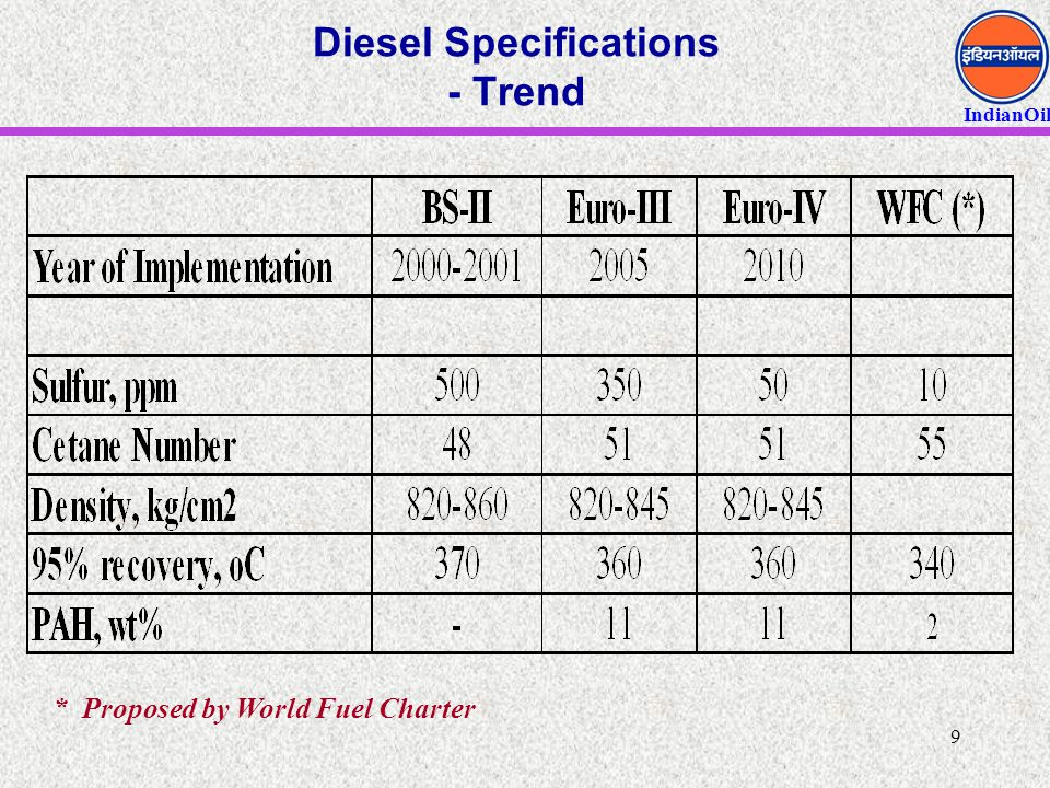 IndianOil 9 Diesel Specifications - Trend * Proposed by World Fuel Charter