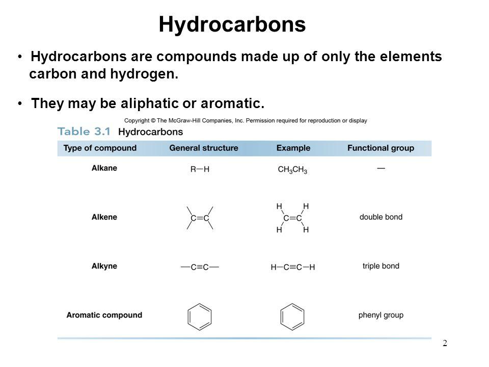 3 The suffix -ane identifies a molecule as an alkane. Naming Alkanes
