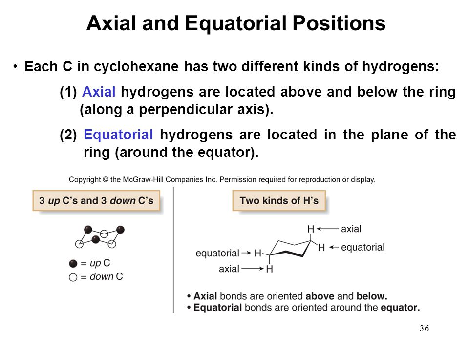 36 Each C in cyclohexane has two different kinds of hydrogens: (1) Axial hydrogens are located above and below the ring (along a perpendicular axis).