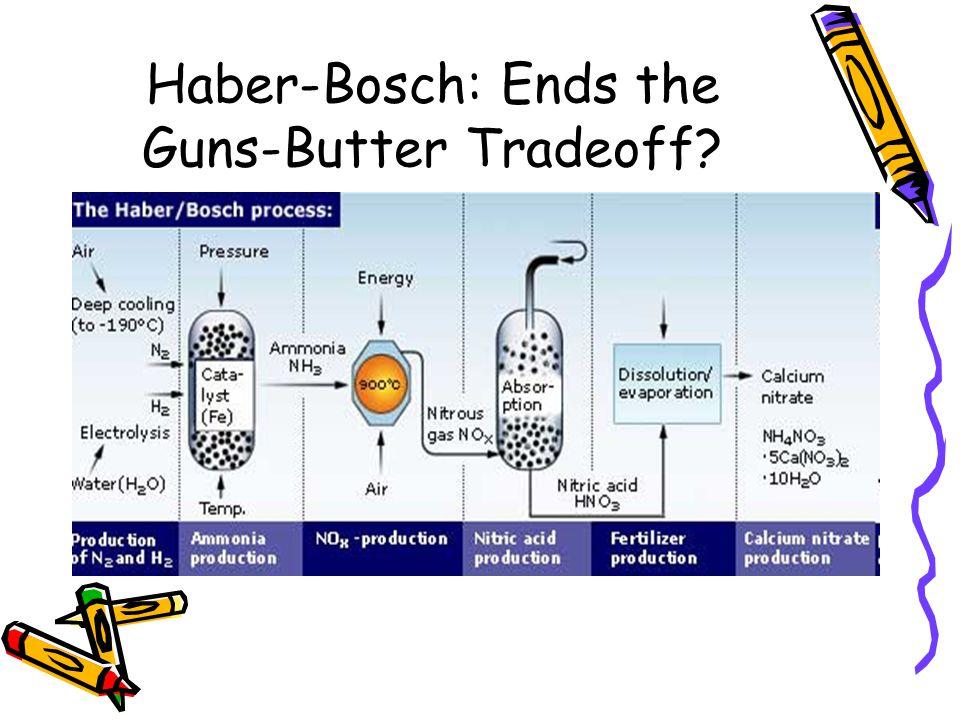 Haber-Bosch: Ends the Guns-Butter Tradeoff