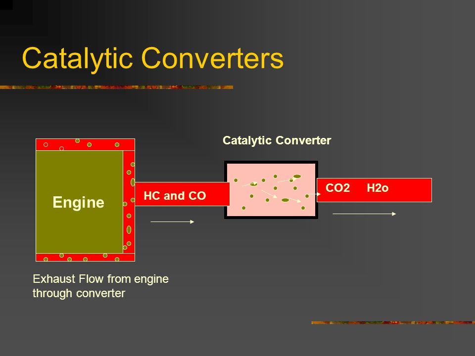 Catalytic Converters HC and CO CO2 H2o Catalytic Converter Engine Exhaust Flow from engine through converter