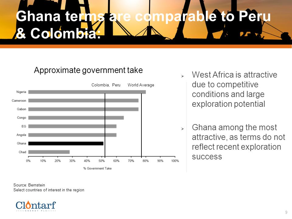 9 Ghana terms are comparable to Peru & Colombia: Approximate government take Source: Bernstein Select countries of interest in the region World Average Colombia, Peru  West Africa is attractive due to competitive conditions and large exploration potential  Ghana among the most attractive, as terms do not reflect recent exploration success