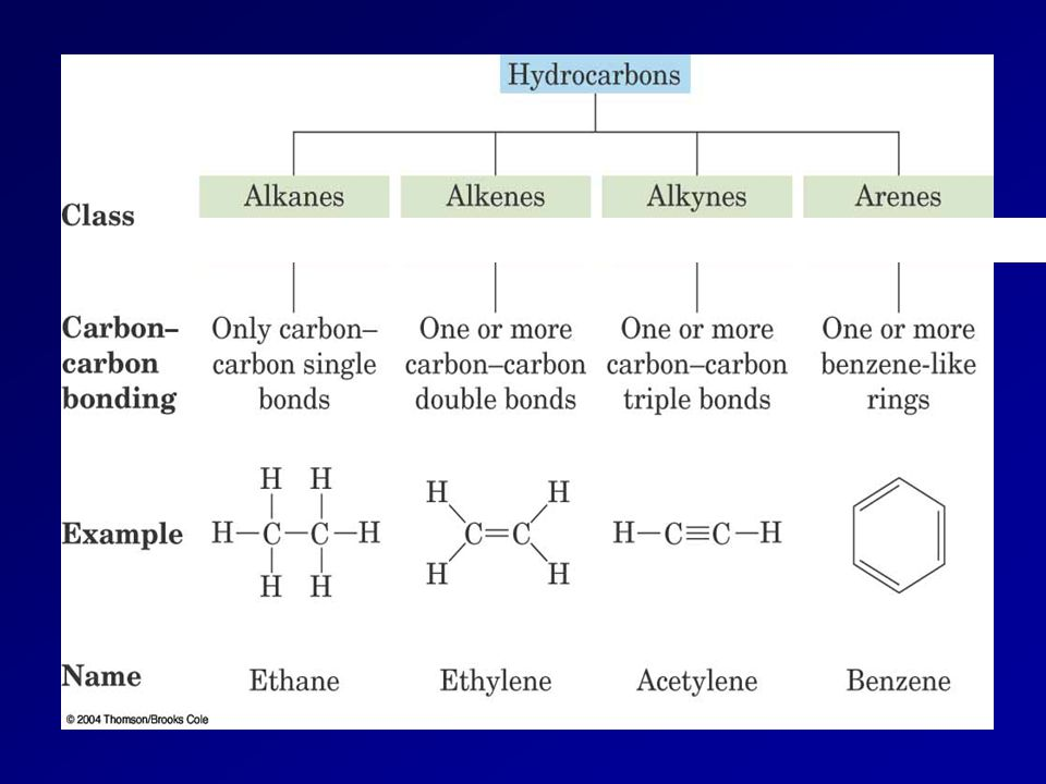 All compounds are flexible.Cyclohexane, C 6 H 12, has interconverting chair and boat forms.