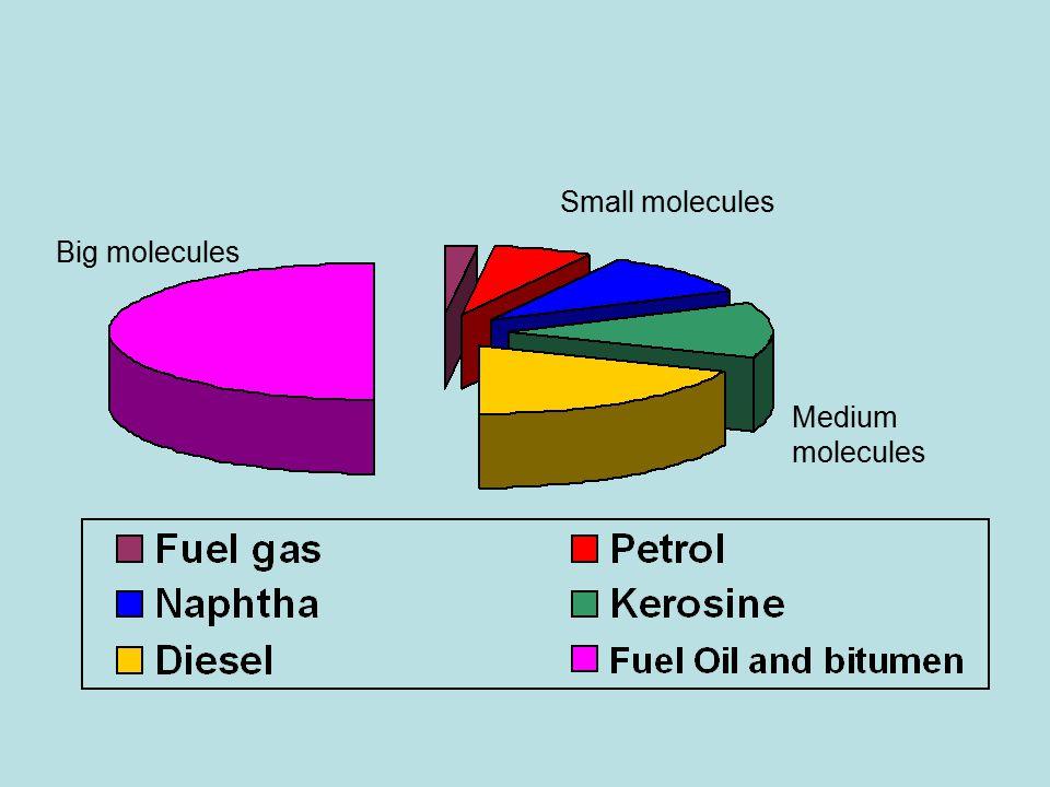 Small molecules Medium molecules Big molecules