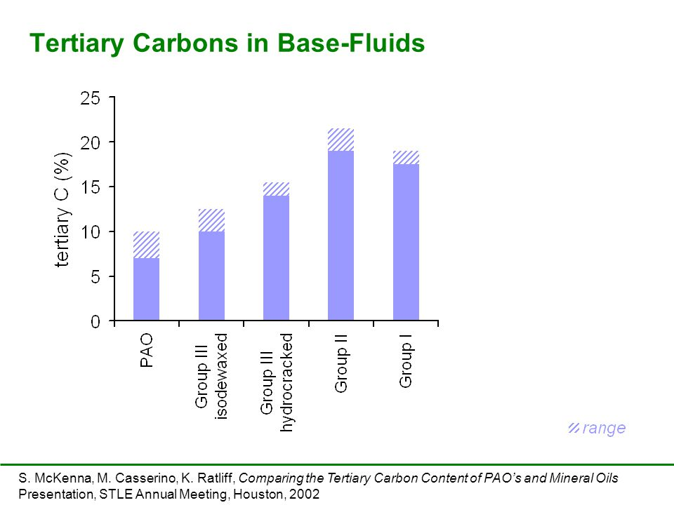 Tertiary Carbons in Base-Fluids S. McKenna, M. Casserino, K. Ratliff, Comparing the Tertiary Carbon Content of PAO's and Mineral Oils Presentation, ST