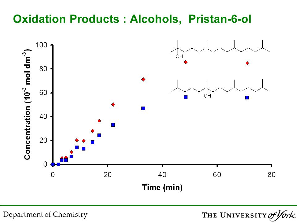 Department of Chemistry Oxidation Products : Alcohols, Pristan-6-ol