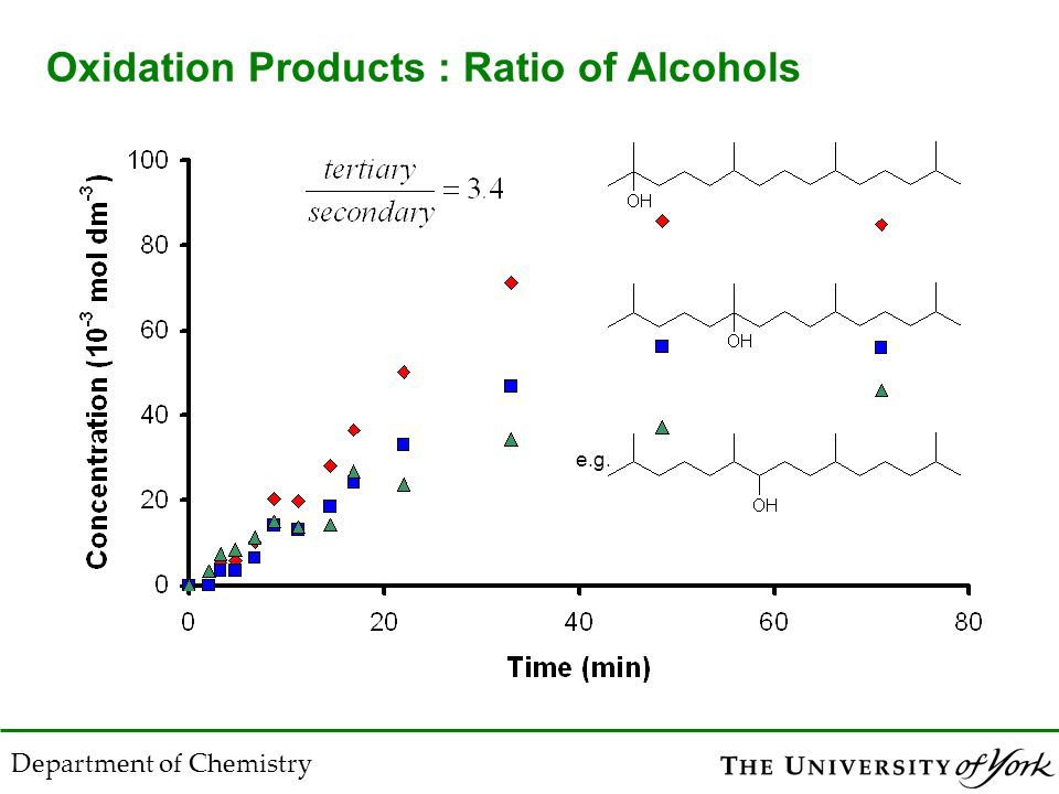 Department of Chemistry Oxidation Products : Ratio of Alcohols e.g.