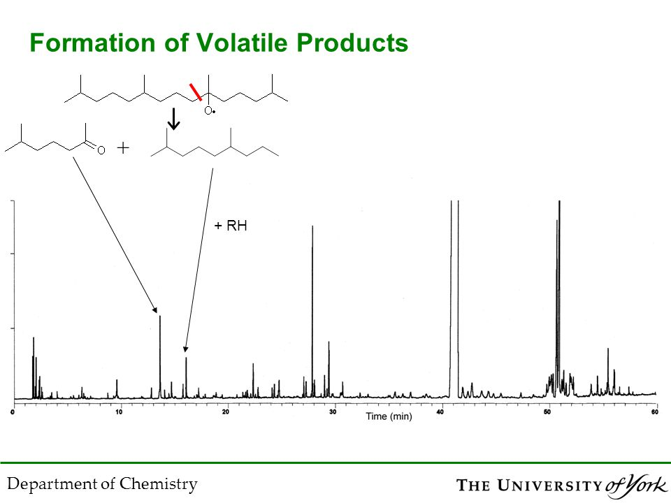 Department of Chemistry Formation of Volatile Products + + RH