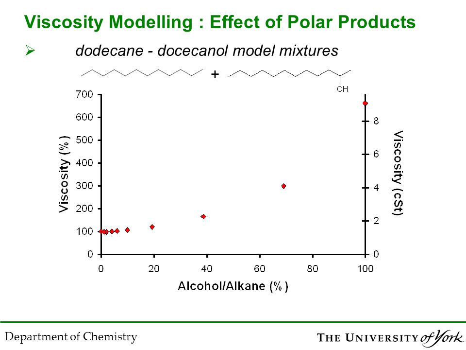 Viscosity Modelling : Effect of Polar Products  dodecane - docecanol model mixtures Department of Chemistry +