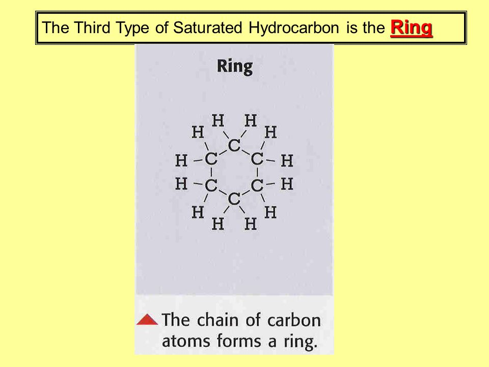 Ring The Third Type of Saturated Hydrocarbon is the Ring