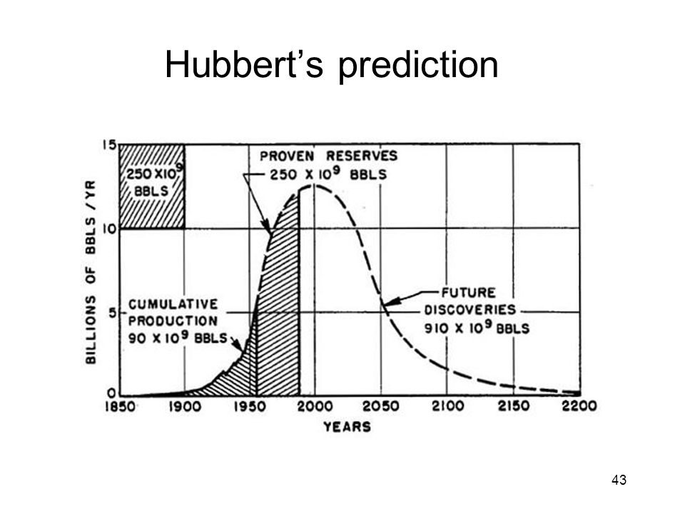 43 Hubbert's prediction