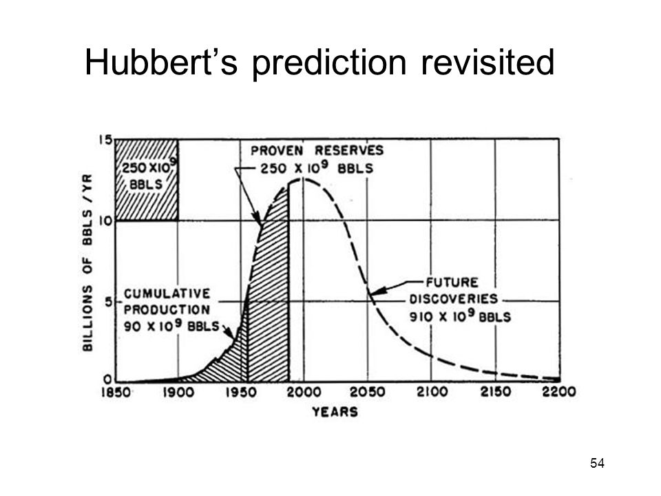 54 Hubbert's prediction revisited