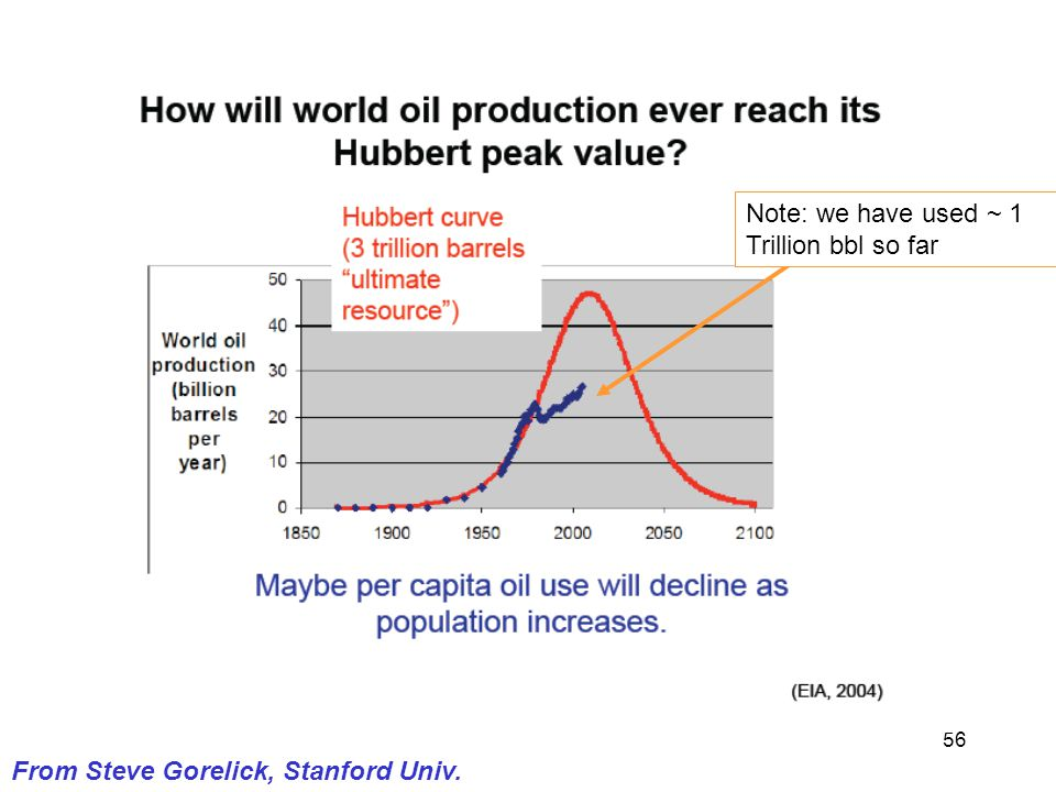 56 From Steve Gorelick, Stanford Univ. Note: we have used ~ 1 Trillion bbl so far