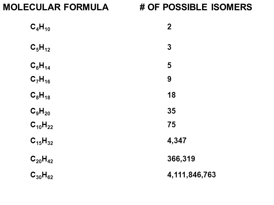 MOLECULAR FORMULA# OF POSSIBLE ISOMERS C 4 H 10 2 C 5 H 12 3 C 6 H 14 5 C 7 H 16 9 C 8 H 18 18 C 9 H 20 35 C 10 H 22 75 C 15 H 32 4,347 C 20 H 42 366,