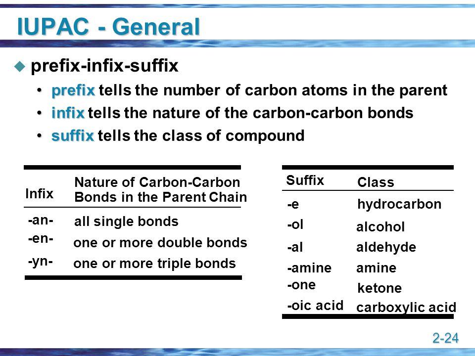 2-24 IUPAC - General  prefix-infix-suffix prefixprefix tells the number of carbon atoms in the parent infixinfix tells the nature of the carbon-carbo
