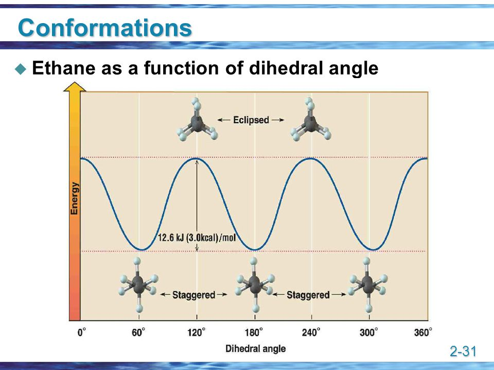 2-31 Conformations  Ethane as a function of dihedral angle