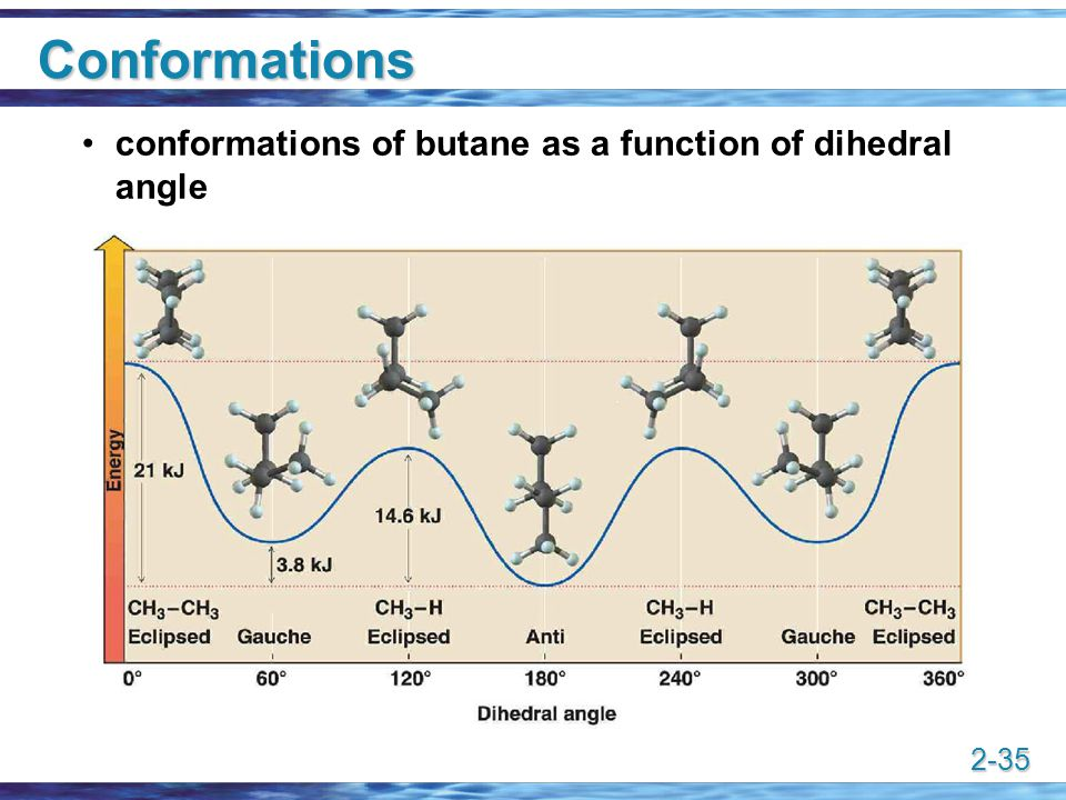 2-35 Conformations conformations of butane as a function of dihedral angle