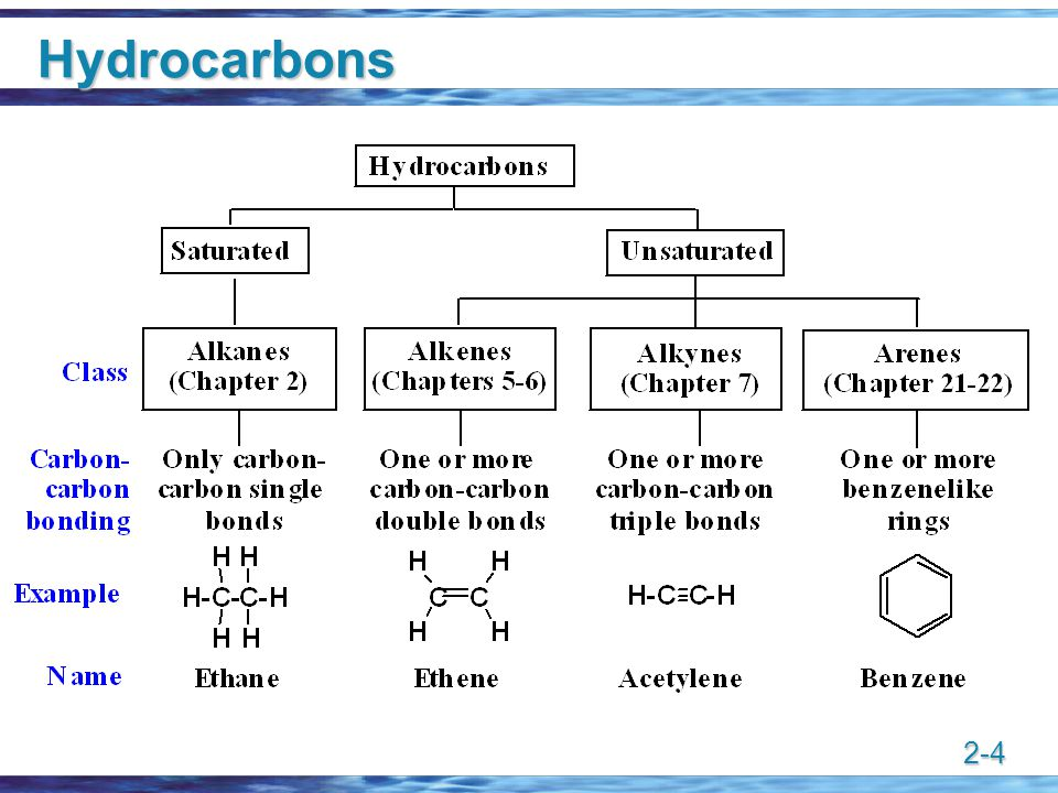 2-4 Hydrocarbons