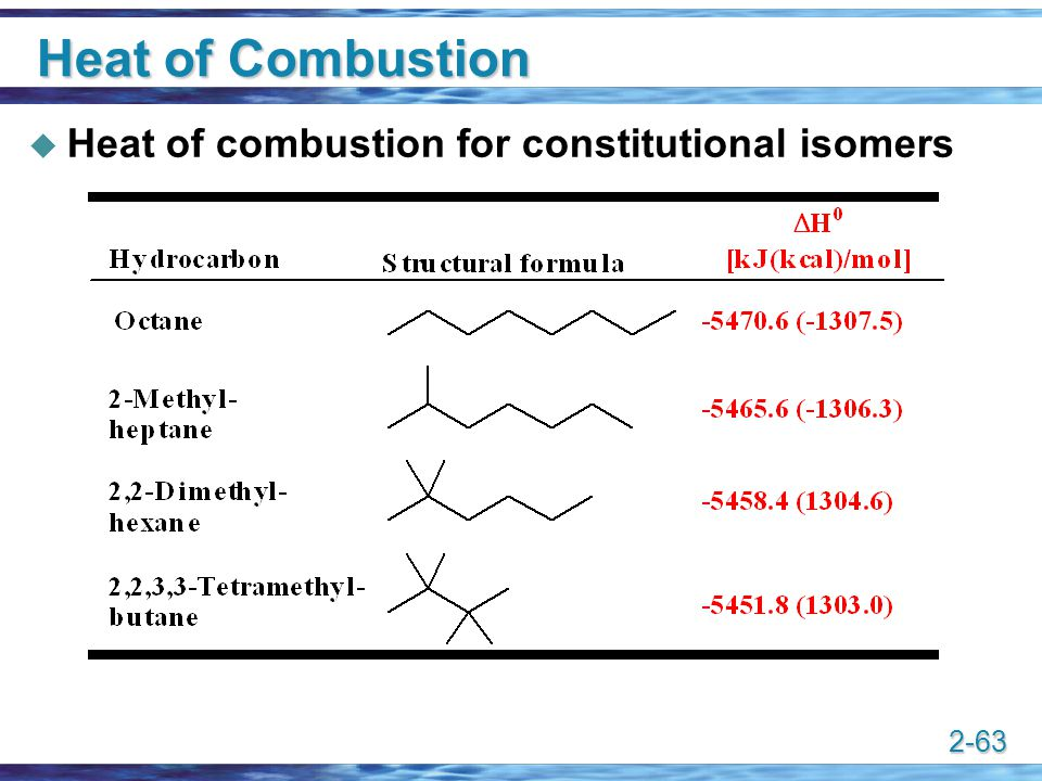 2-63 Heat of Combustion  Heat of combustion for constitutional isomers