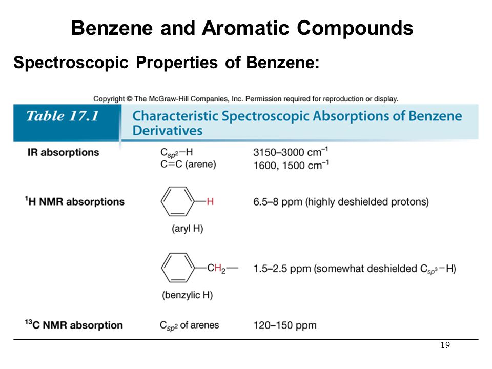 19 Spectroscopic Properties of Benzene: Benzene and Aromatic Compounds