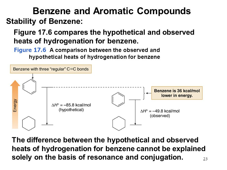 23 Figure 17.6 compares the hypothetical and observed heats of hydrogenation for benzene. The difference between the hypothetical and observed heats o