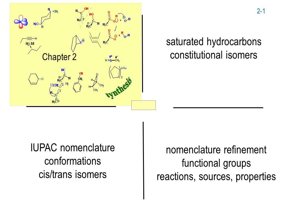 2-1 Chapter 2 saturated hydrocarbons constitutional isomers IUPAC nomenclature conformations cis/trans isomers nomenclature refinement functional groups reactions, sources, properties