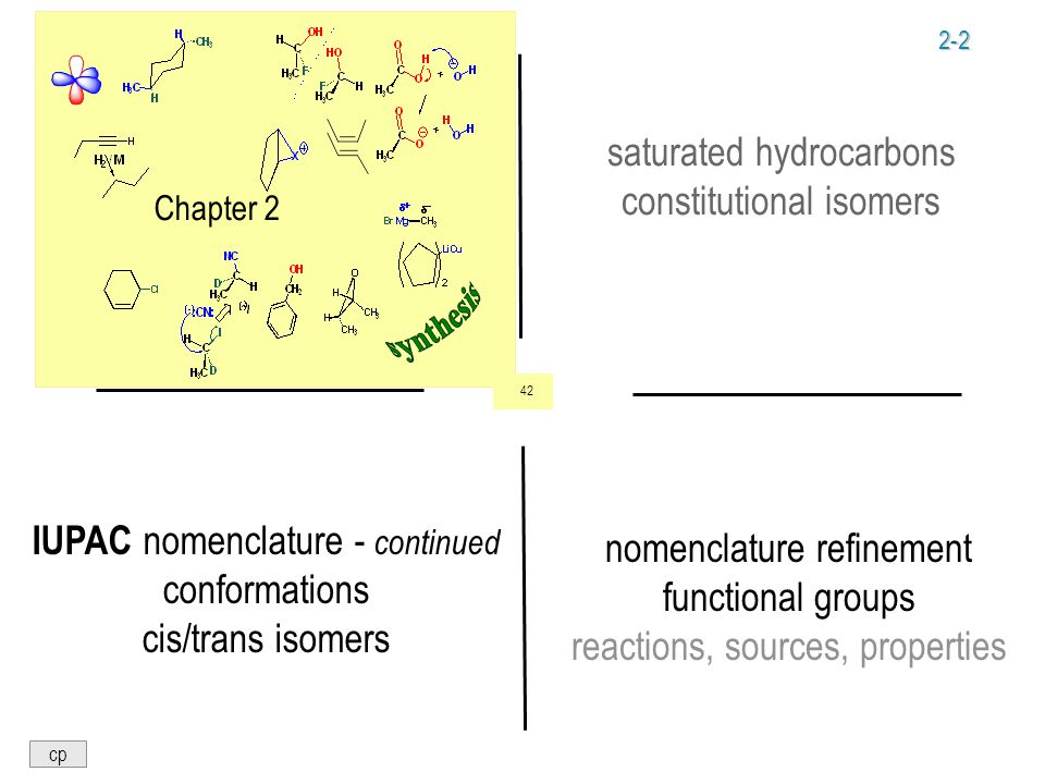 2-2 Chapter 2 saturated hydrocarbons constitutional isomers IUPAC nomenclature - continued conformations cis/trans isomers nomenclature refinement functional groups reactions, sources, properties cp 42