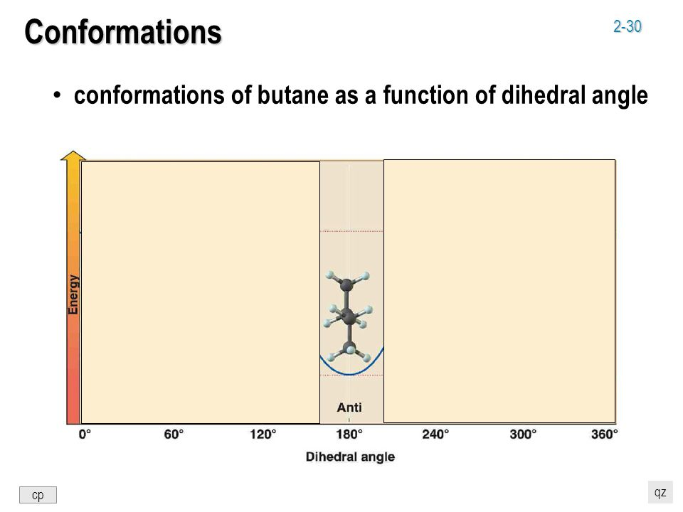 2-30 Conformations conformations of butane as a function of dihedral angle cp qz