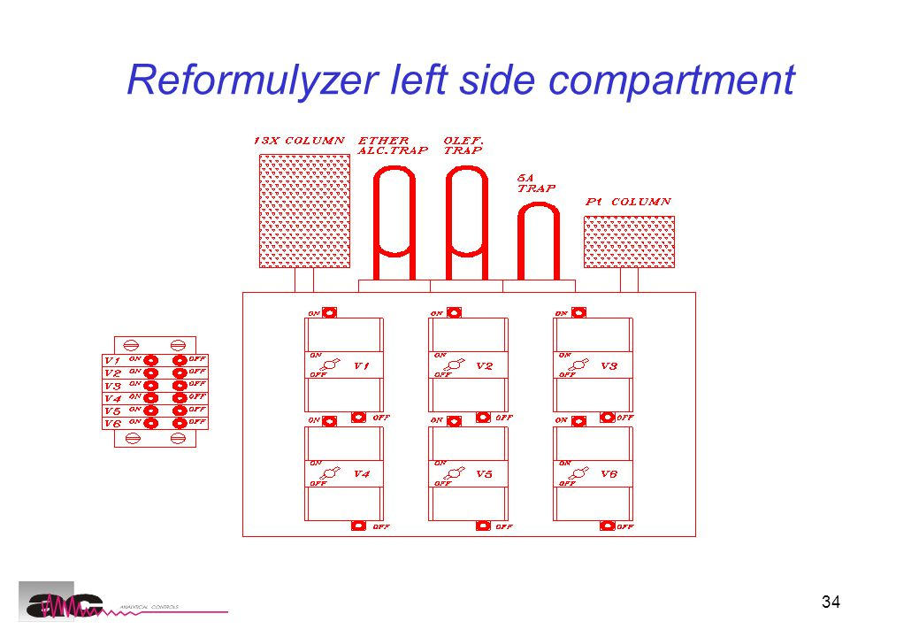 34 Reformulyzer left side compartment